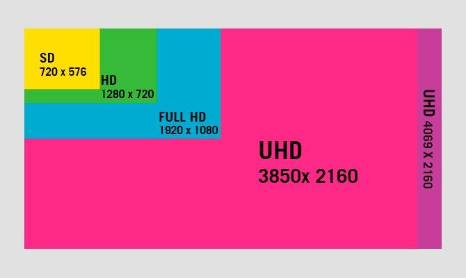 ¿Tiene razón mi cuñado cuando dice que el 4k y el Ultra HD son lo mismo?