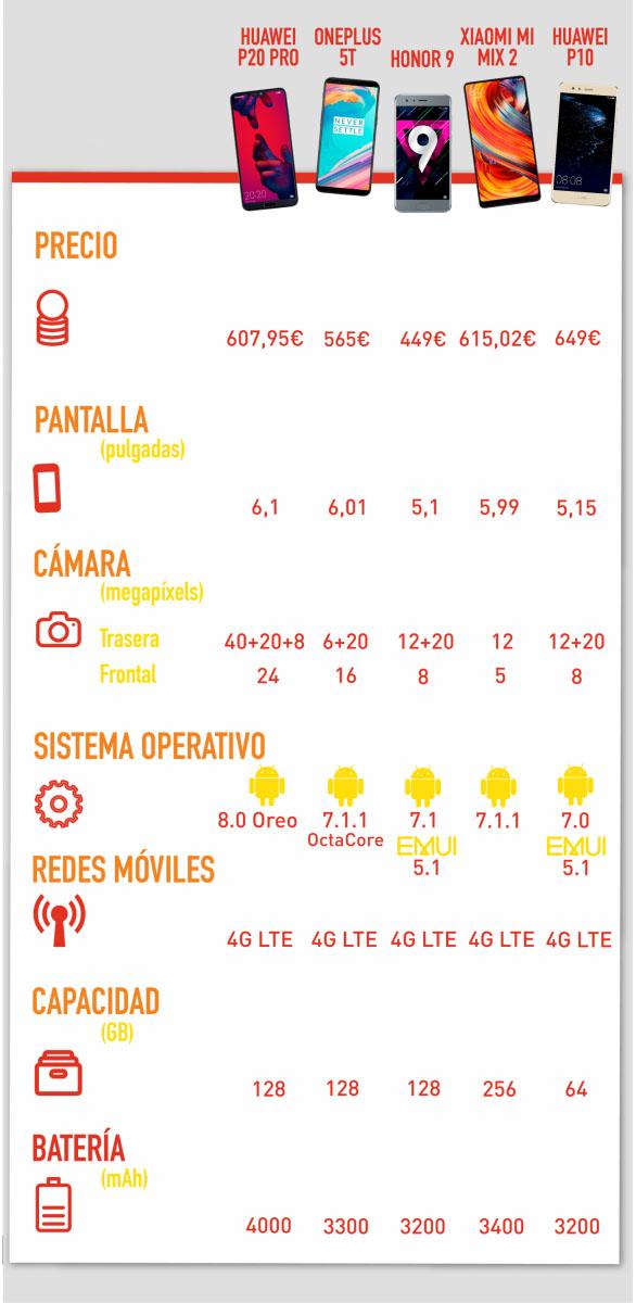 Mejores móviles chinos tabla comparativa