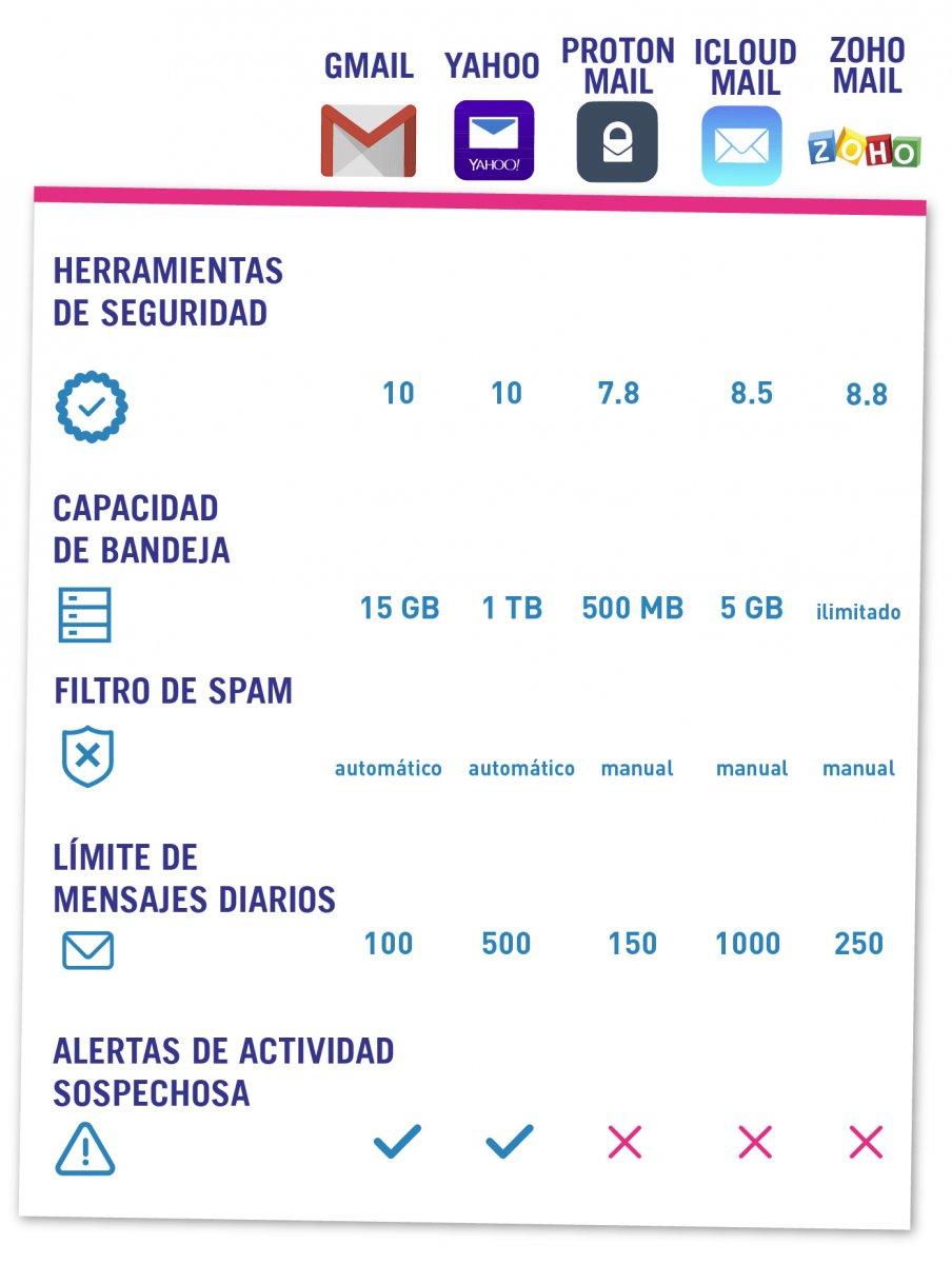 Tabla-PlataformaMail