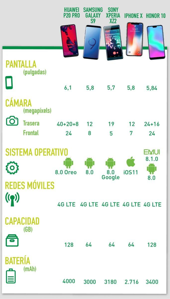 Tabla moviles