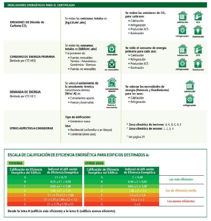 Esquema de certificados energéticos