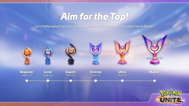 ranked Pokémon Unite