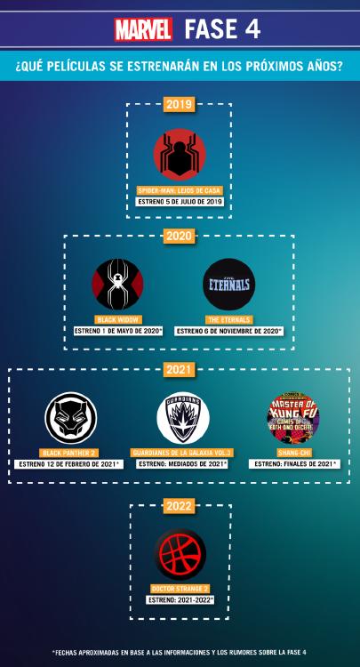 Infografía Marvel