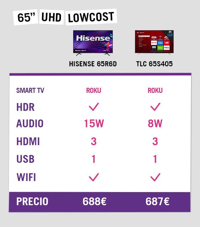 Tabla de televisores 4K lowcost