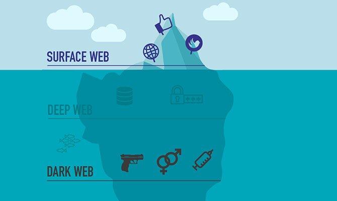 Deep Web esquema como si fuese un iceberg