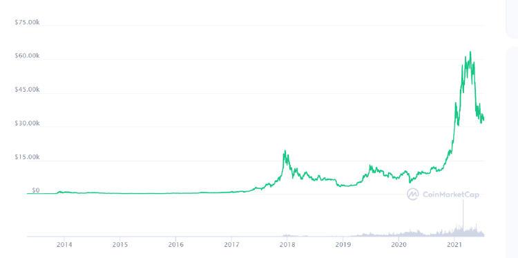 histórico bitcoin