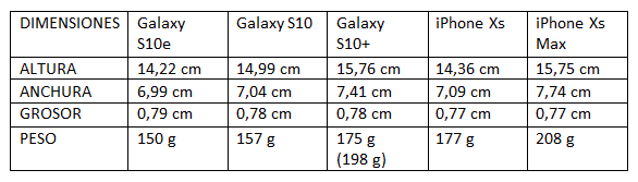 Comparativa Samsung Galaxy S10+ y iPhone XS Max