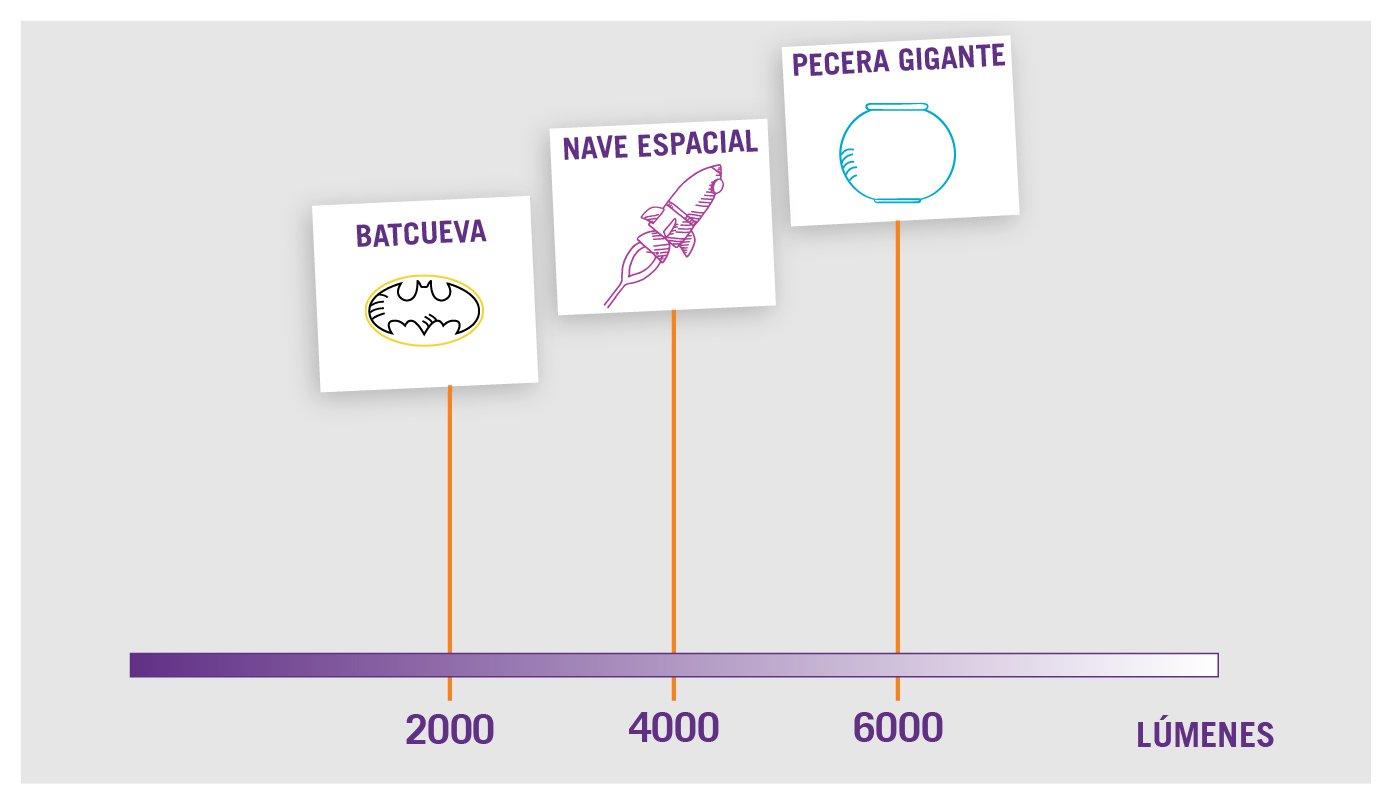 Infografia Lumenes